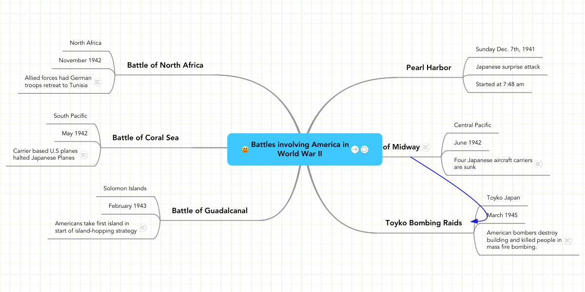 Battles involving America in World War II | MindMeister Mind Map