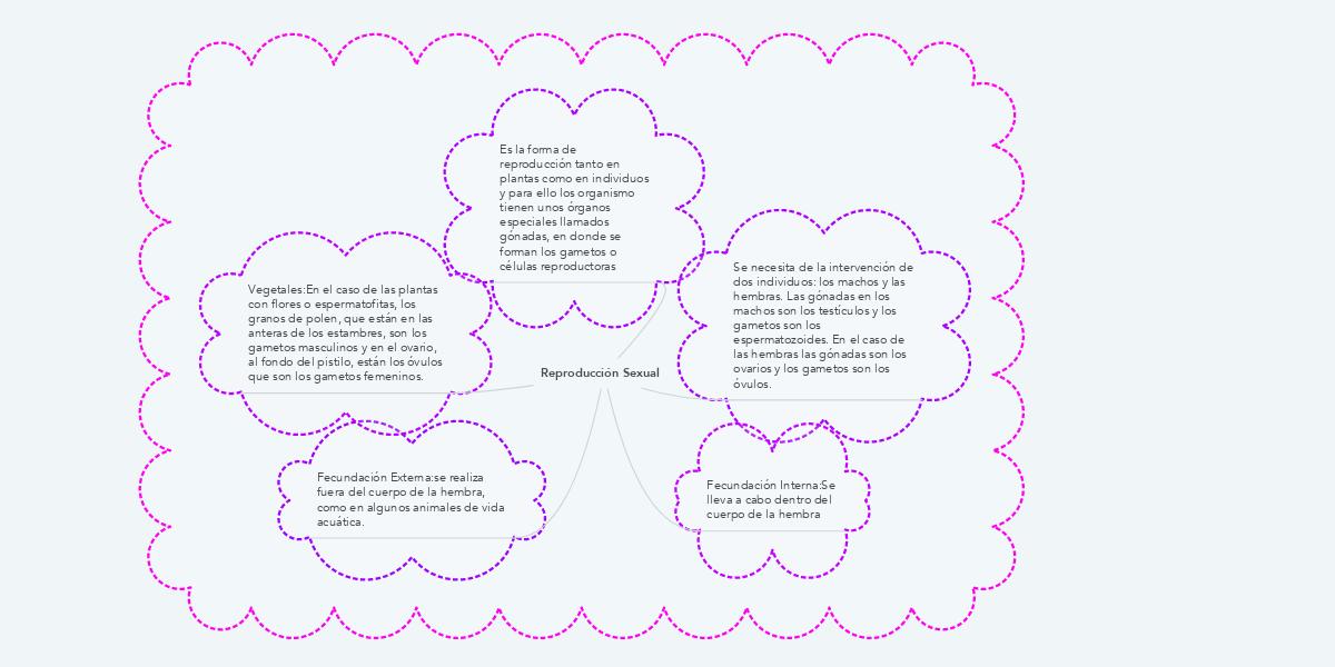 Reproducción Sexual (Example) - MindMeister