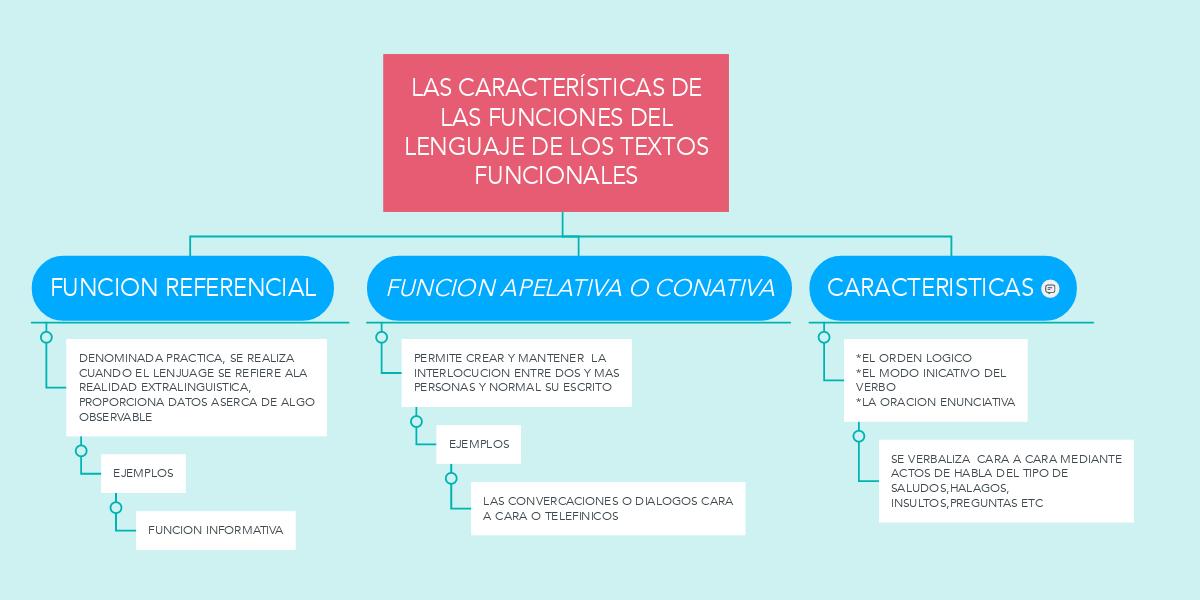 Las Caracteristicas De Las Funciones Del Lenguaje Exemple