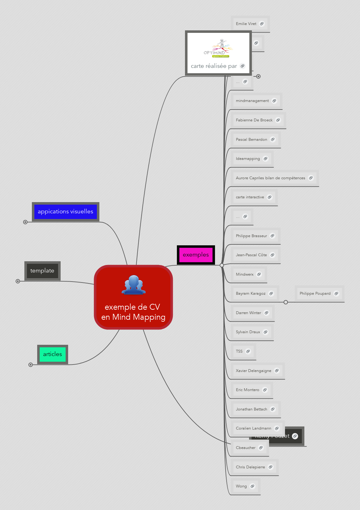 exemple de cv en mind mapping