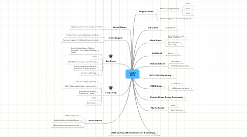 Mind Map: Useful Links