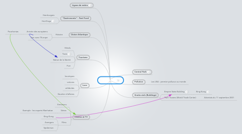Mind Map: Manhattan