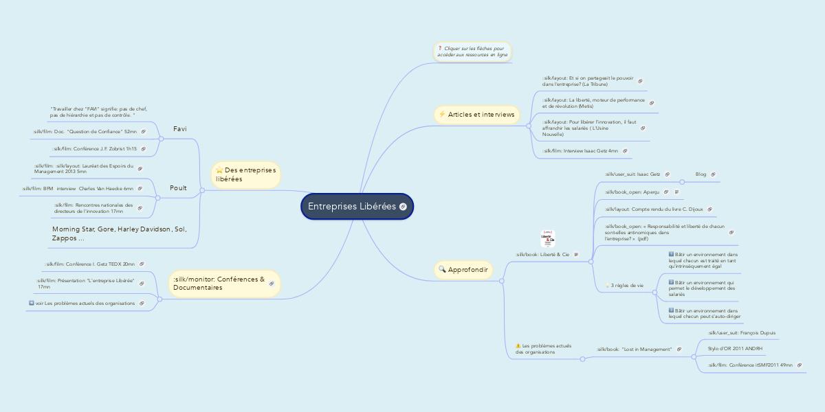Entreprises Liberees Mindmeister Mind Map