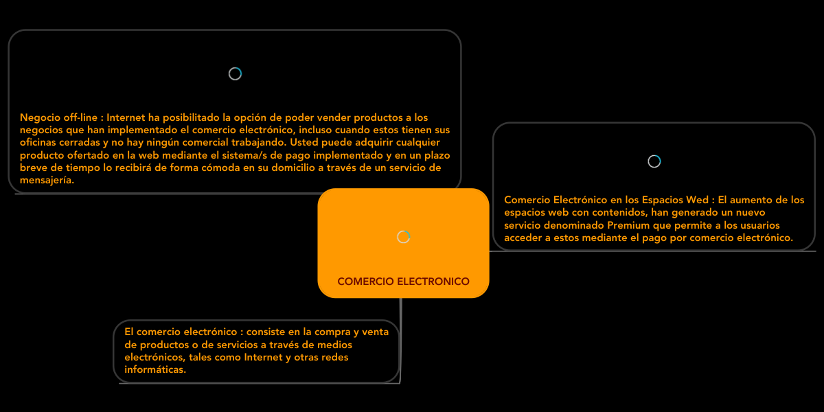 COMERCIO ELECTRONICO (Exemple) - MindMeister