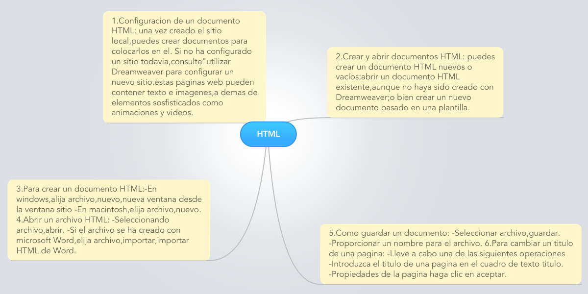 HTML (Exemple) - MindMeister