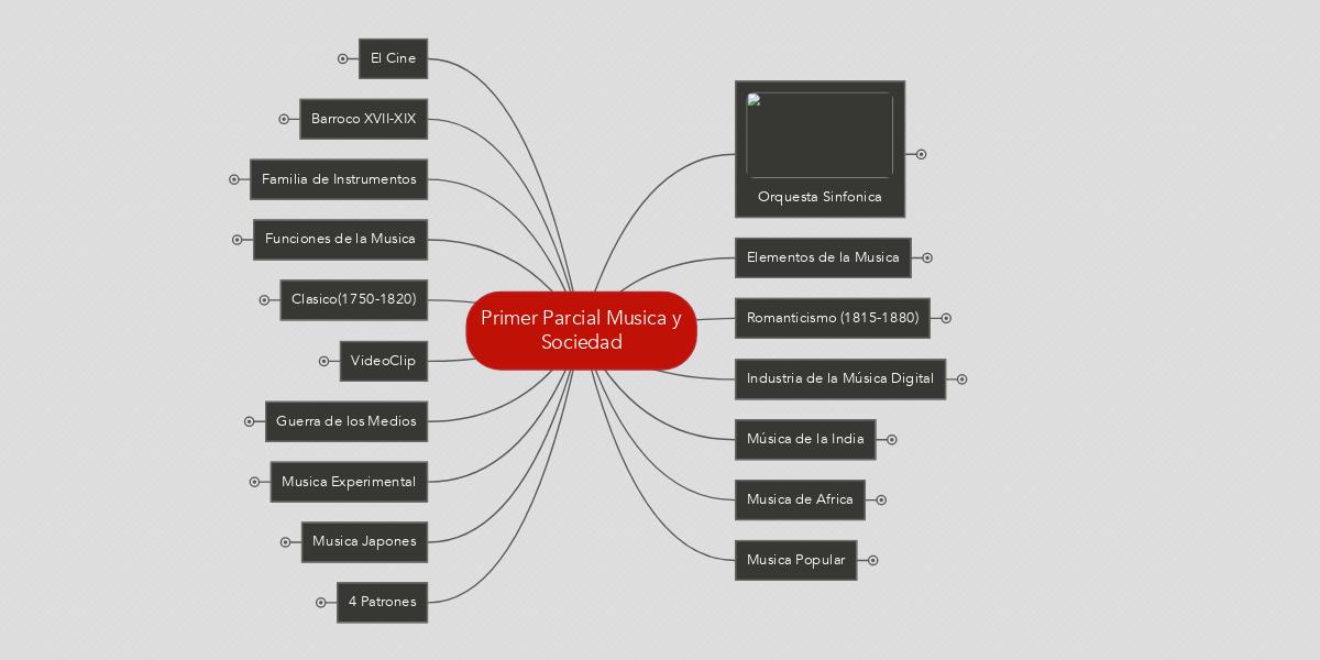 Primer Parcial Musica y Sociedad (Exemple) - MindMeister