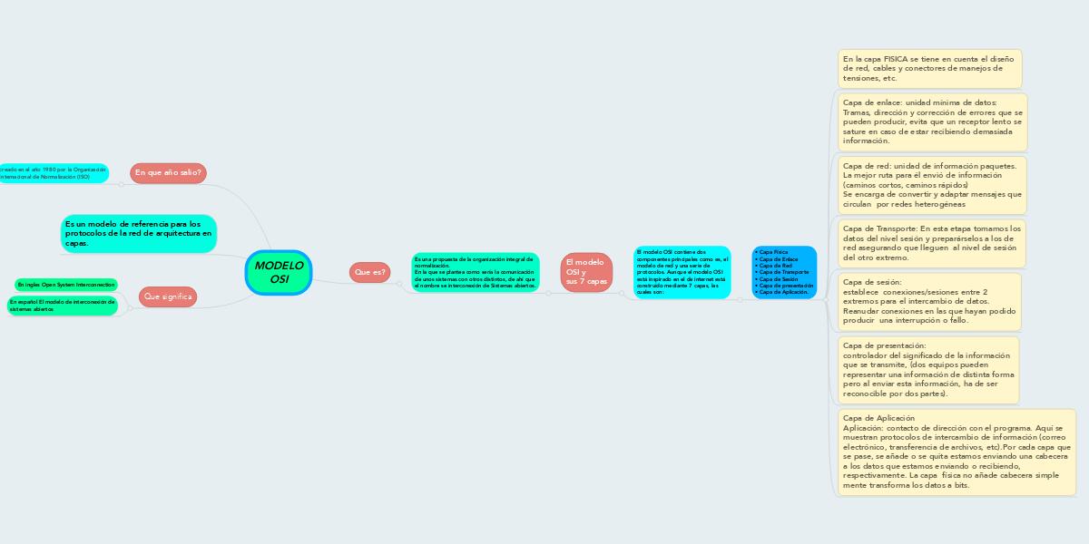 MODELO OSI (Exemple) - MindMeister