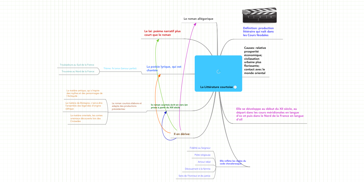 La Littérature Courtoise Mindmeister Mind Map