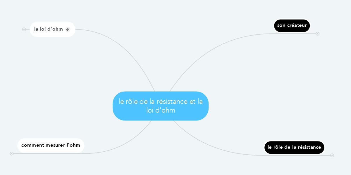 Le Role De La Resistance Et La Loi D Ohm Mindmeister Mind Map