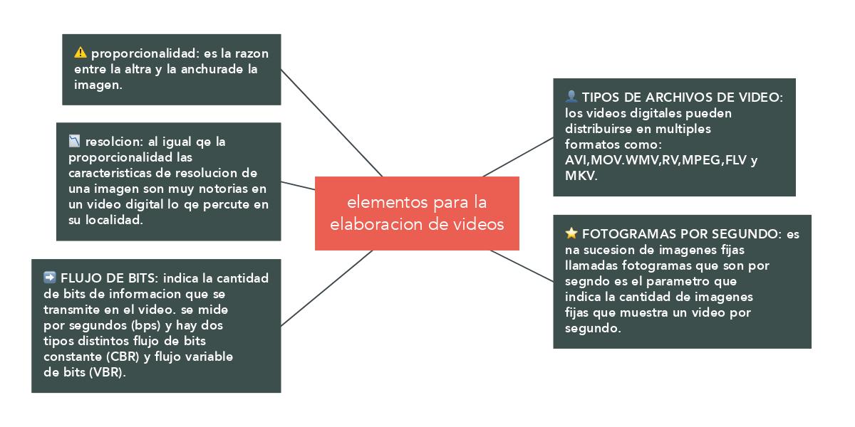 elementos para la elaboracion de videos (Exemple) - MindMeister