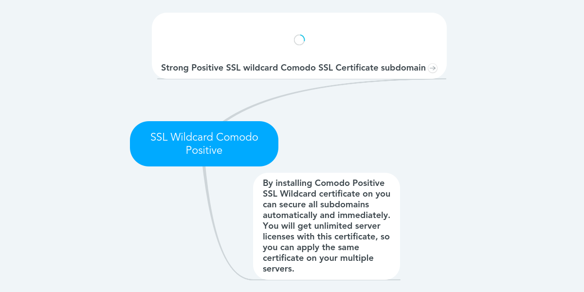Ssl Wildcard Comodo Positive Exemple Mindmeister