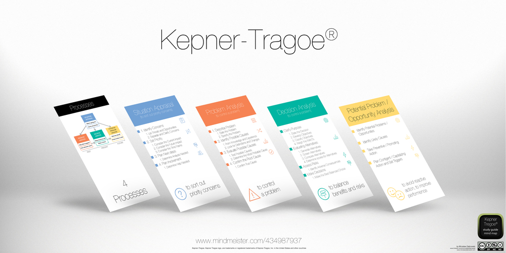 Kepner TregoeR KT Problem Solving And Decision Exemplo