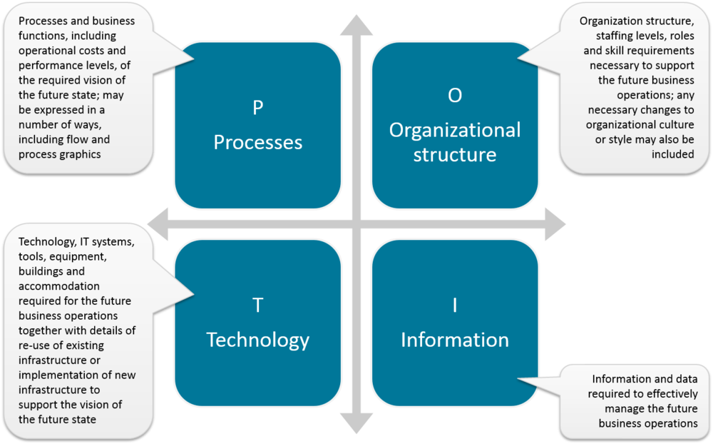Managing successful programmes msp study guide example image not available blueprint typical content malvernweather Image collections