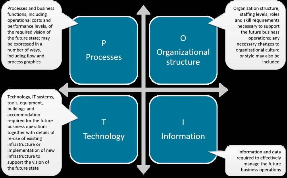 Managing successful programmes msp study guide voorbeeld afbeelding is niet beschikbaar blueprint typical content malvernweather Image collections