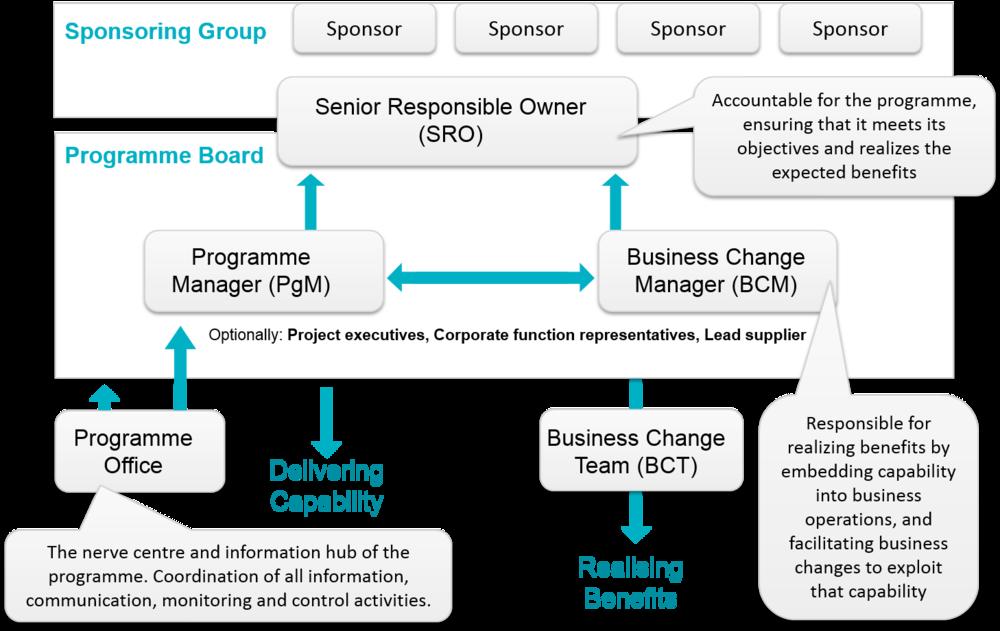 Managing successful programmes msp study guide voorbeeld afbeelding is niet beschikbaar malvernweather Choice Image