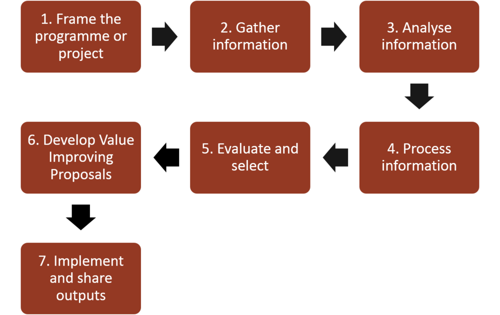 Management of value mov study guide mind map voorbeeld afbeelding is niet beschikbaar ccuart Images