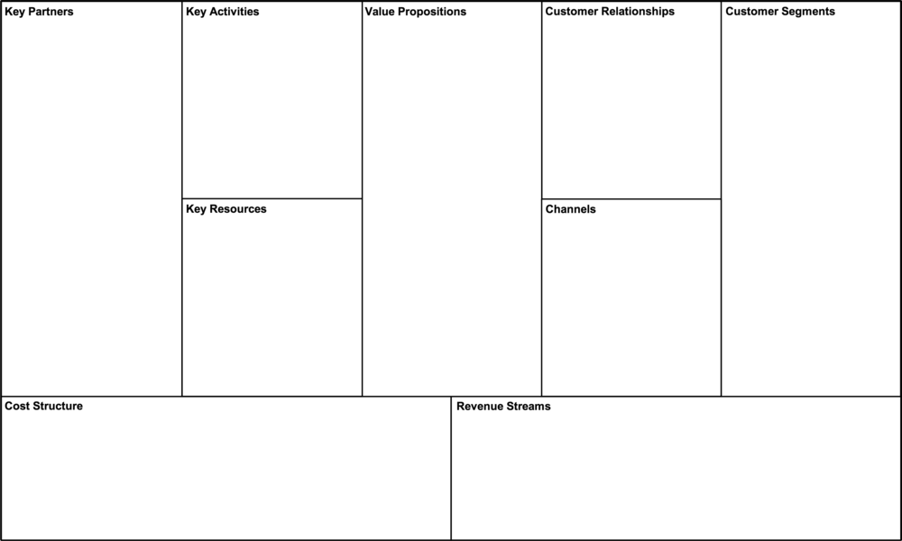 Business Model Canvas Example Mindmeister