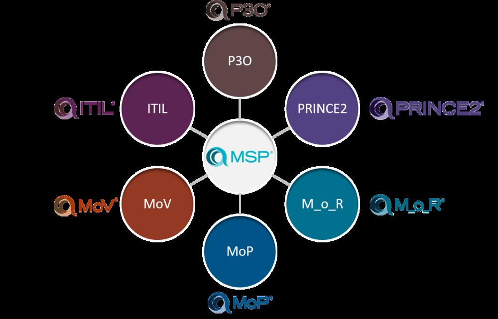 Managing successful programmes msp study guide voorbeeld afbeelding is niet beschikbaar malvernweather Image collections