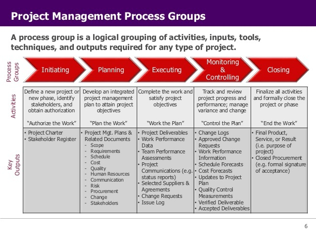 pmp project management example mindmeister