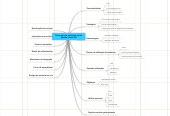 Mind map: Taxonomia de softwares social: Mundo Virtual 3D
