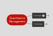 Mind map: BA201 Quantitative Management