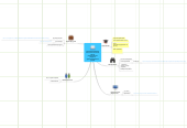 Mind map: Использование Web 2.0.Геоэкологическая оценка рекреационных ресурсов административного района