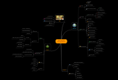 Mind map: Bea's Personal