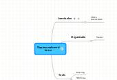 Mind map: Gepersonaliseerd leren
