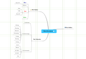 Mind map: Mein Wortschatz