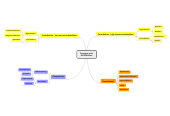 Mind map: Engaging with