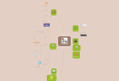 Mind map: Tecnología Multimedia