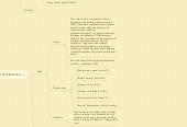 Mind map: SI Units