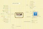 Mind map: Kulturperler