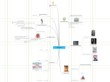 Mind map: De belangrijkste stromingen in de organisatiekunde