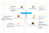 Mind map: Периодизация лагерной смены