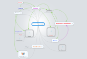 Mind map: dominios web
