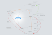 Mind map: Filene Website