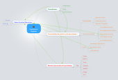 Mind map: Ecosistemas Digitales