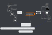 Mind map: Input & Output Devices (central processing unit)