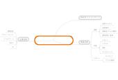 Mind map: _クライアント管理表 リアルタイムアップデート用
