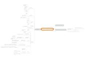 Mind map: Google merchant center