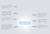 Mind map: Powerful Social Studies