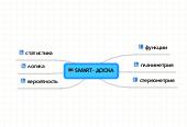Mind map: SMARТ- ДОСКА