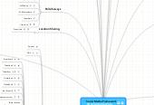 Mind map: Social Media Framework http://goforlaunch.io