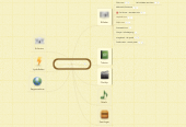 Mind map: Find materialer til din undervisning