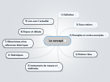 Mind map: Fiche Concept (présentation)