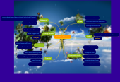 Mind map: Web-Based Content