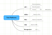 Mind map: Test Platforms
