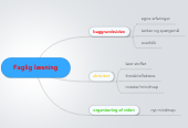 Mind map: Faglig læsning