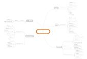 Mind map: ビジネスに使える クラウドツール